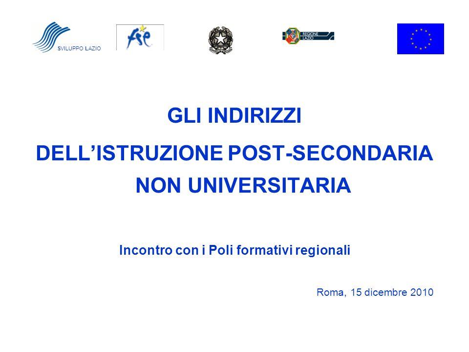 GLI INDIRIZZI DELLISTRUZIONE POST-SECONDARIA NON UNIVERSITARIA Incontro con i Poli formativi regionali Roma, 15 dicembre 2010 SVILUPPO LAZIO