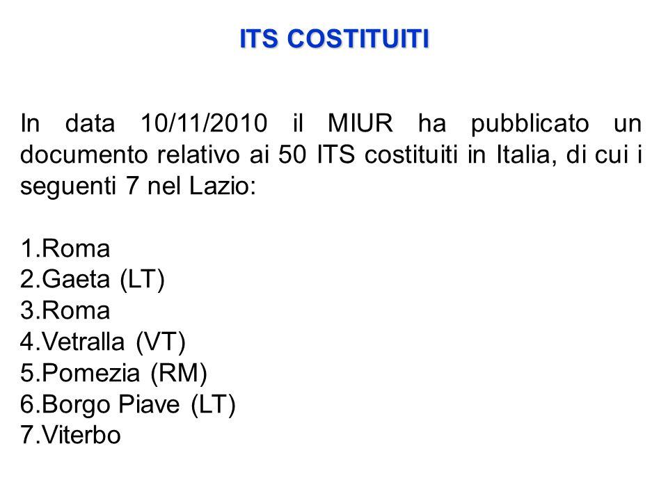 In data 10/11/2010 il MIUR ha pubblicato un documento relativo ai 50 ITS costituiti in Italia, di cui i seguenti 7 nel Lazio: 1.Roma 2.Gaeta (LT) 3.Roma 4.Vetralla (VT) 5.Pomezia (RM) 6.Borgo Piave (LT) 7.Viterbo ITS COSTITUITI