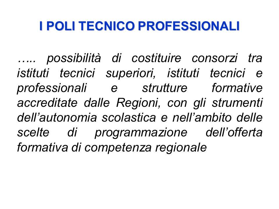 I POLI TECNICO PROFESSIONALI ….. possibilità di costituire consorzi tra istituti tecnici superiori, istituti tecnici e professionali e strutture forma