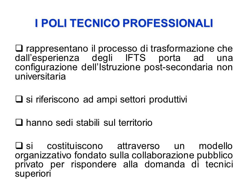 I POLI TECNICO PROFESSIONALI rappresentano il processo di trasformazione che dallesperienza degli IFTS porta ad una configurazione dellIstruzione post