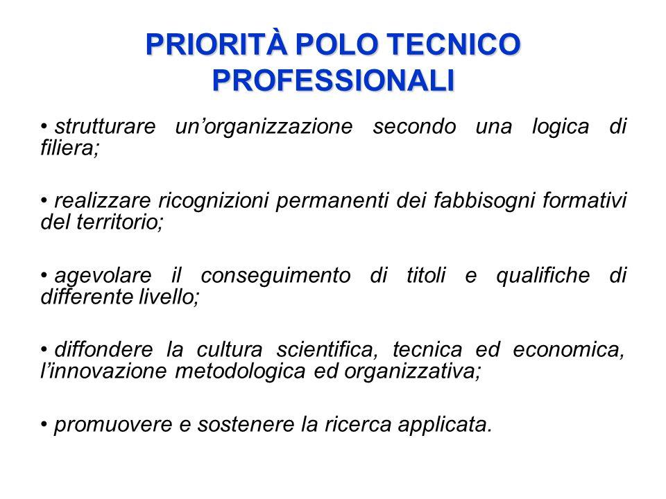 PRIORITÀ POLO TECNICO PROFESSIONALI strutturare unorganizzazione secondo una logica di filiera; realizzare ricognizioni permanenti dei fabbisogni form