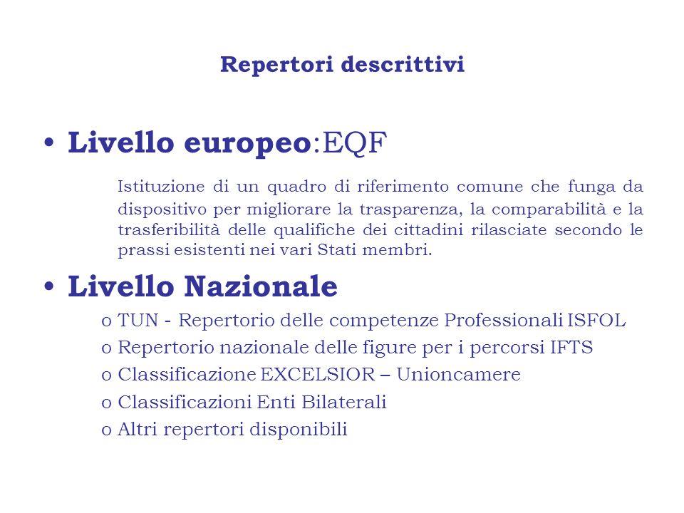 Repertori descrittivi Livello europeo :EQF Istituzione di un quadro di riferimento comune che funga da dispositivo per migliorare la trasparenza, la c