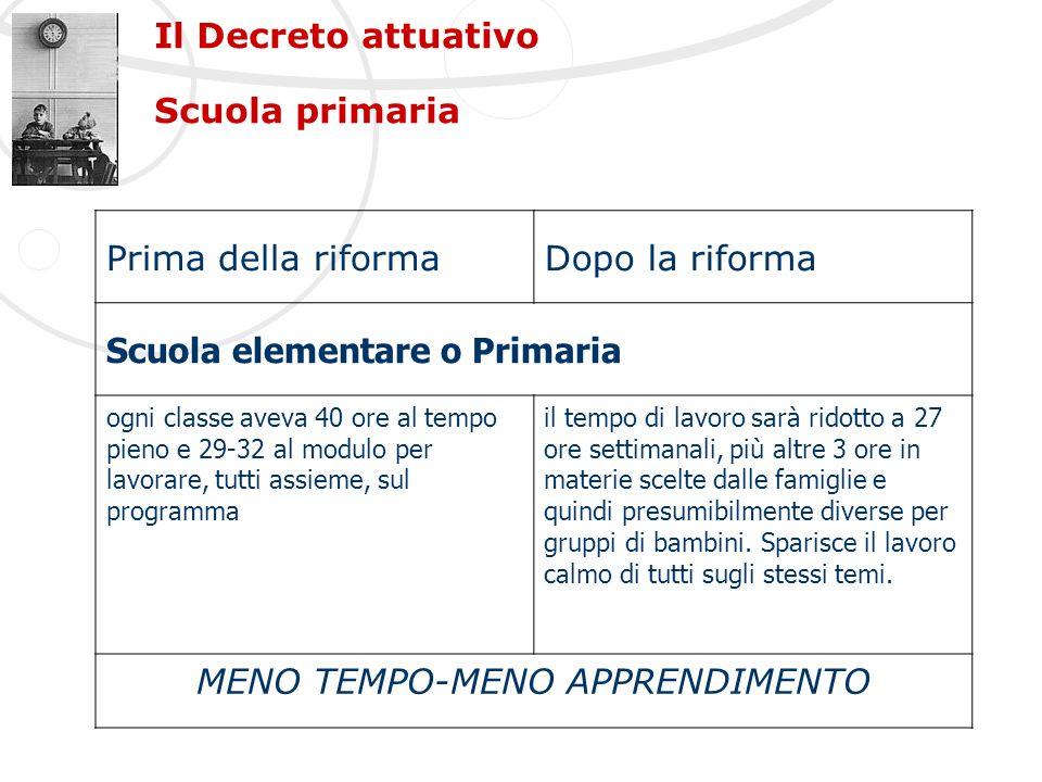 Il Decreto attuativo Scuola primaria Prima della riformaDopo la riforma Scuola elementare o Primaria ogni classe aveva 40 ore al tempo pieno e 29-32 a