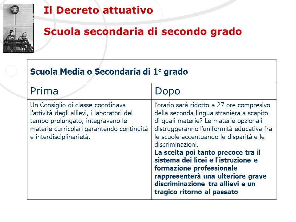 Il Decreto attuativo Scuola secondaria di secondo grado Scuola Media o Secondaria di 1° grado PrimaDopo Un Consiglio di classe coordinava l'attività d
