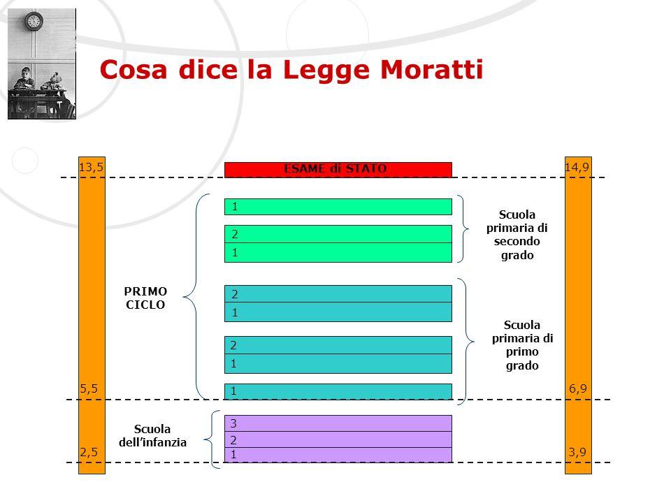 Cosa dice la Legge Moratti 1 1 1 2 1 2 1 2 2 3 1 2,53,9 5,56,9 13,514,9 ESAME di STATO PRIMO CICLO Scuola dellinfanzia Scuola primaria di primo grado
