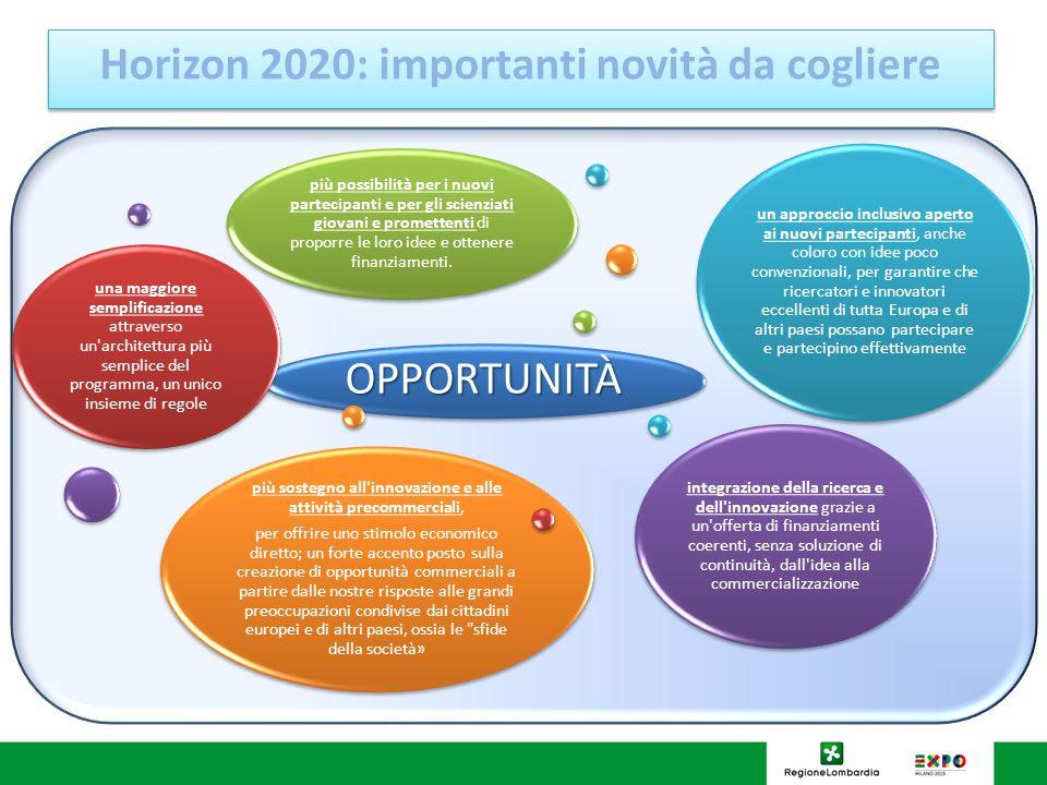 Horizon 2020: importanti novità da cogliere OPPORTUNITÀ una maggiore semplificazione attraverso un architettura più semplice del programma, un unico insieme di regole un approccio inclusivo aperto ai nuovi partecipanti, anche coloro con idee poco convenzionali, per garantire che ricercatori e innovatori eccellenti di tutta Europa e di altri paesi possano partecipare e partecipino effettivamente integrazione della ricerca e dell innovazione grazie a un offerta di finanziamenti coerenti, senza soluzione di continuità, dall idea alla commercializzazione più sostegno all innovazione e alle attività precommerciali, per offrire uno stimolo economico diretto; un forte accento posto sulla creazione di opportunità commerciali a partire dalle nostre risposte alle grandi preoccupazioni condivise dai cittadini europei e di altri paesi, ossia le sfide della società» più possibilità per i nuovi partecipanti e per gli scienziati giovani e promettenti di proporre le loro idee e ottenere finanziamenti.