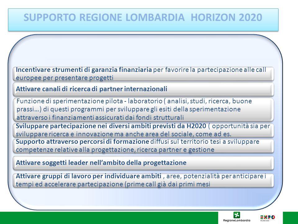 SUPPORTO REGIONE LOMBARDIA HORIZON 2020 Incentivare strumenti di garanzia finanziaria per favorire la partecipazione alle call europee per presentare progetti Attivare canali di ricerca di partner internazionali Funzione di sperimentazione pilota - laboratorio ( analisi, studi, ricerca, buone prassi…) di questi programmi per sviluppare gli esiti della sperimentazione attraverso i finanziamenti assicurati dai fondi strutturali Sviluppare partecipazione nei diversi ambiti previsti da H2020 ( opportunità sia per sviluppare ricerca e innovazione ma anche area del sociale, come ad es.