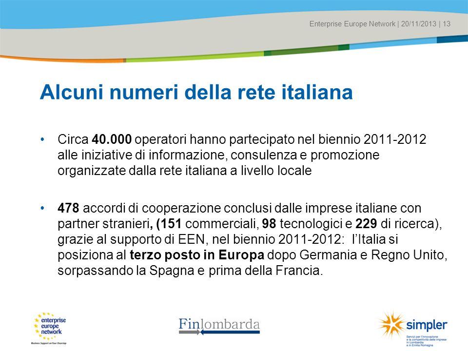 Title of the presentation | Date |# Enterprise Europe Network | 20/11/2013 | 13 Alcuni numeri della rete italiana Circa 40.000 operatori hanno partecipato nel biennio 2011-2012 alle iniziative di informazione, consulenza e promozione organizzate dalla rete italiana a livello locale 478 accordi di cooperazione conclusi dalle imprese italiane con partner stranieri, (151 commerciali, 98 tecnologici e 229 di ricerca), grazie al supporto di EEN, nel biennio 2011-2012: lItalia si posiziona al terzo posto in Europa dopo Germania e Regno Unito, sorpassando la Spagna e prima della Francia.