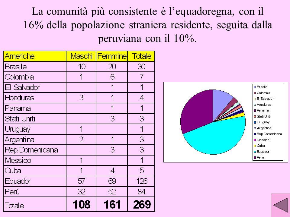 La comunità più consistente è lequadoregna, con il 16% della popolazione straniera residente, seguita dalla peruviana con il 10%.