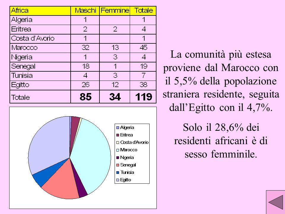 La comunità più estesa proviene dal Marocco con il 5,5% della popolazione straniera residente, seguita dallEgitto con il 4,7%.