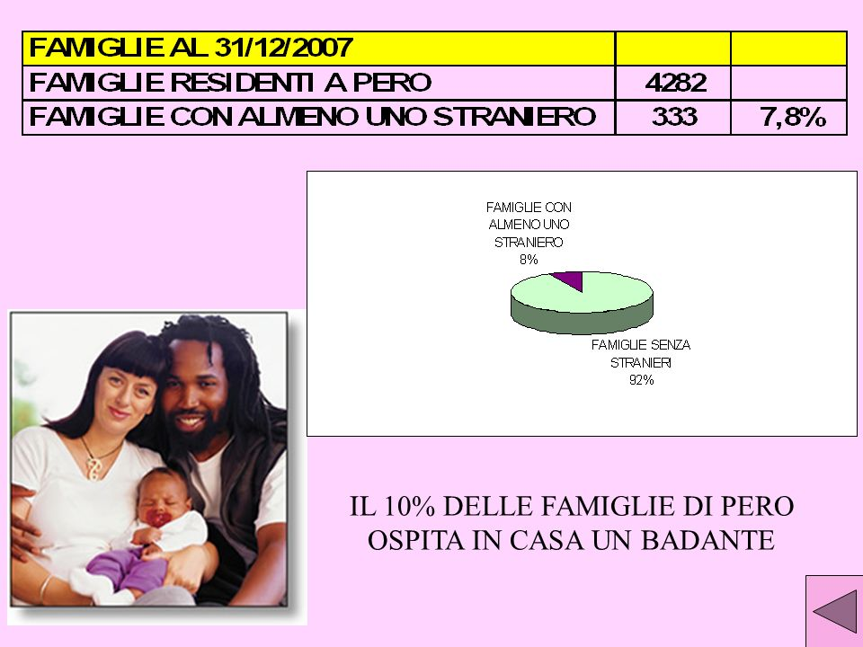 IL 10% DELLE FAMIGLIE DI PERO OSPITA IN CASA UN BADANTE