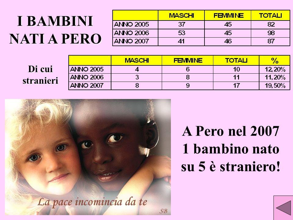 A Pero nel 2007 1 bambino nato su 5 è straniero! I BAMBINI NATI A PERO Di cui stranieri
