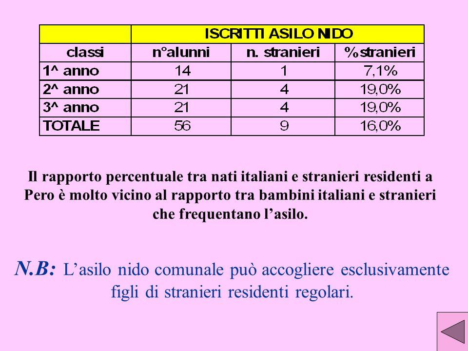 Il rapporto percentuale tra nati italiani e stranieri residenti a Pero è molto vicino al rapporto tra bambini italiani e stranieri che frequentano lasilo.