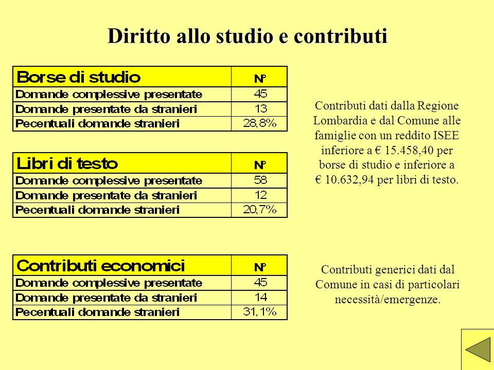 Diritto allo studio e contributi Contributi dati dalla Regione Lombardia e dal Comune alle famiglie con un reddito ISEE inferiore a 15.458,40 per borse di studio e inferiore a 10.632,94 per libri di testo.