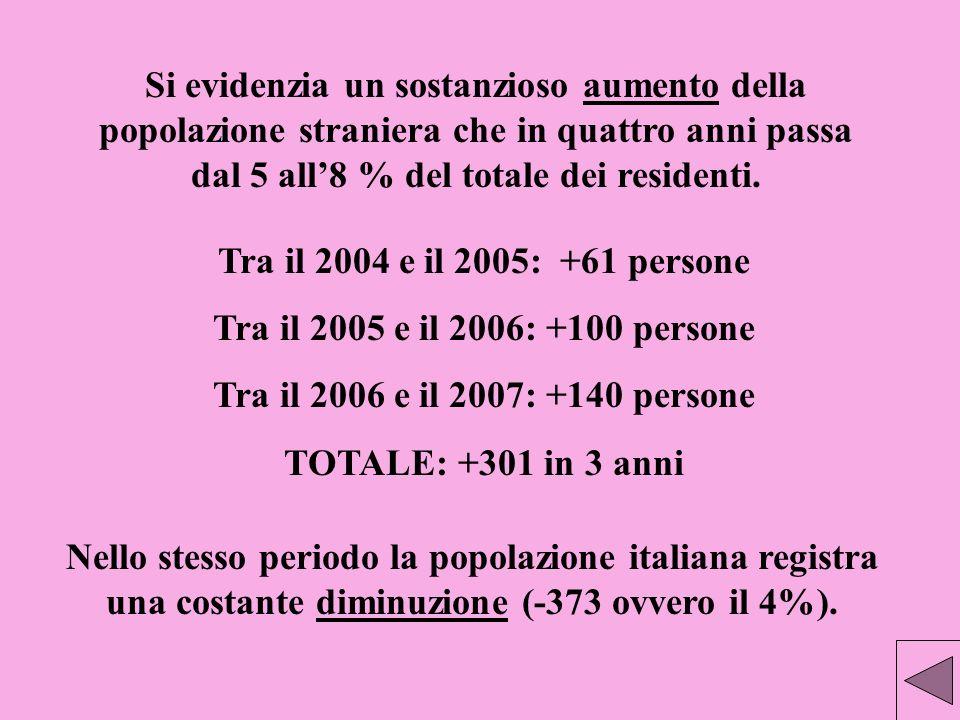 Si evidenzia un sostanzioso aumento della popolazione straniera che in quattro anni passa dal 5 all8 % del totale dei residenti. Nello stesso periodo