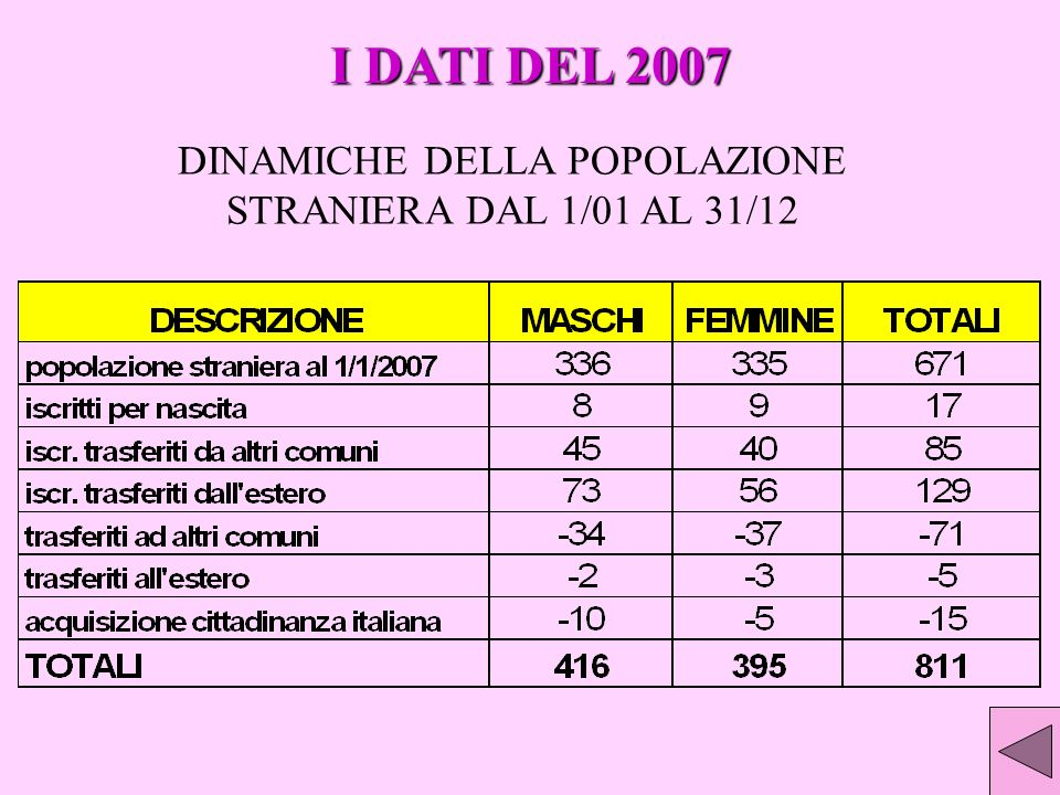 DINAMICHE DELLA POPOLAZIONE STRANIERA DAL 1/01 AL 31/12 I DATI DEL 2007