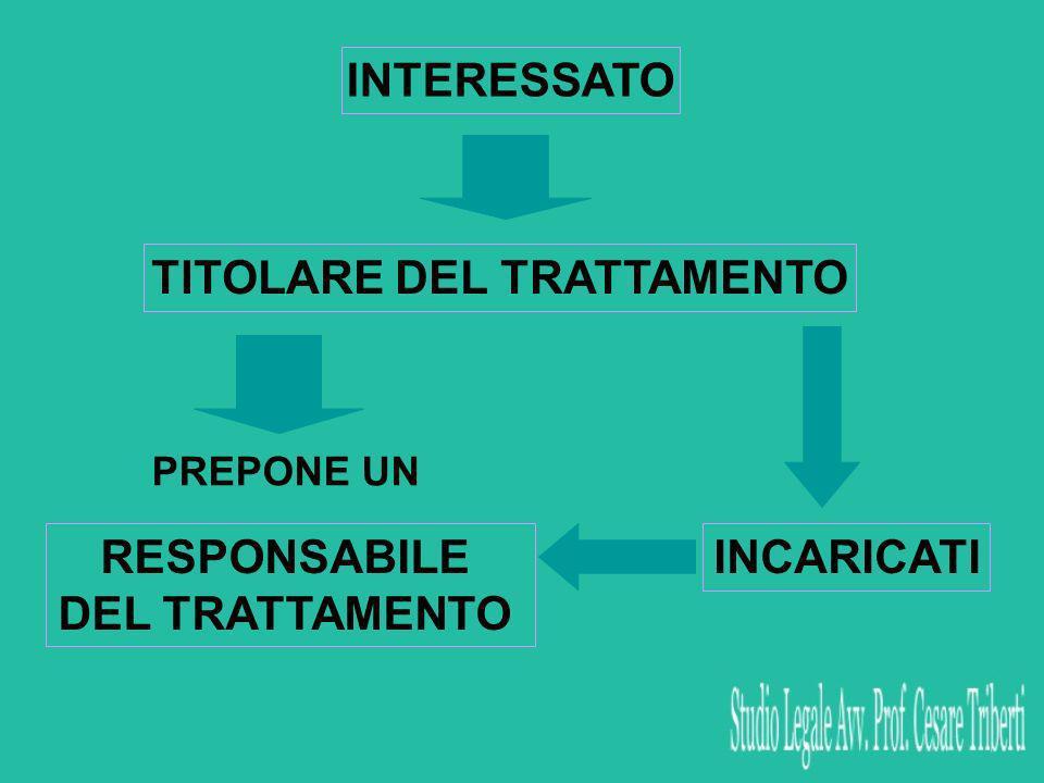 INTERESSATO TITOLARE DEL TRATTAMENTO PREPONE UN RESPONSABILE DEL TRATTAMENTO INCARICATI