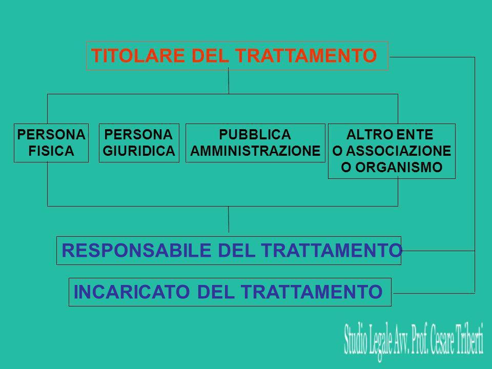 PERSONA FISICA PERSONA GIURIDICA PUBBLICA AMMINISTRAZIONE ALTRO ENTE O ASSOCIAZIONE O ORGANISMO RESPONSABILE DEL TRATTAMENTO TITOLARE DEL TRATTAMENTO INCARICATO DEL TRATTAMENTO