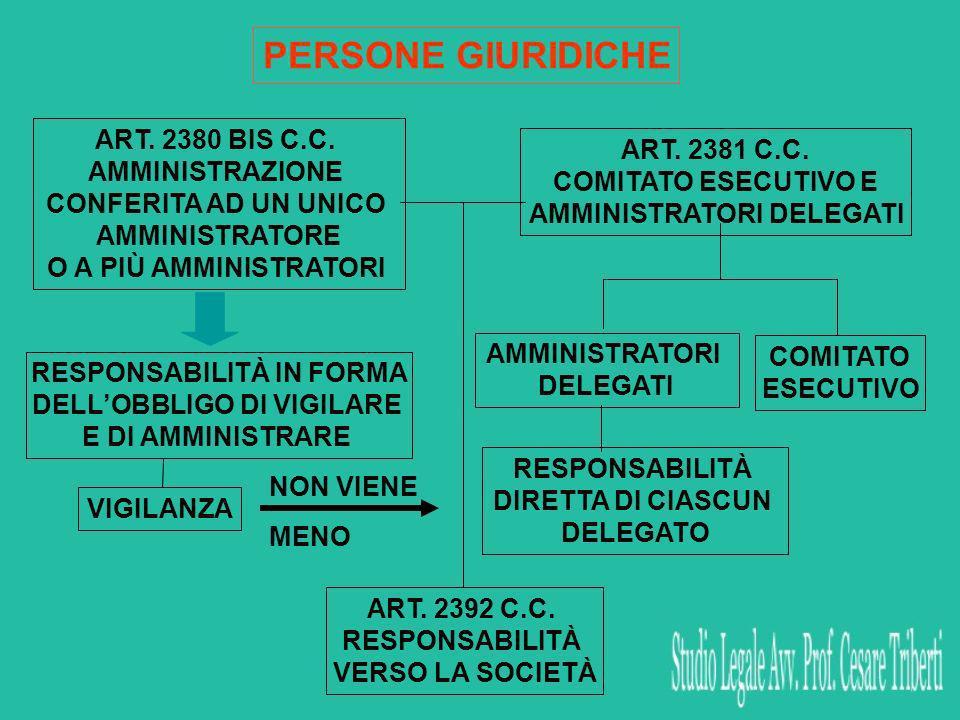 RESPONSABILITÀ IN FORMA DELLOBBLIGO DI VIGILARE E DI AMMINISTRARE ART.
