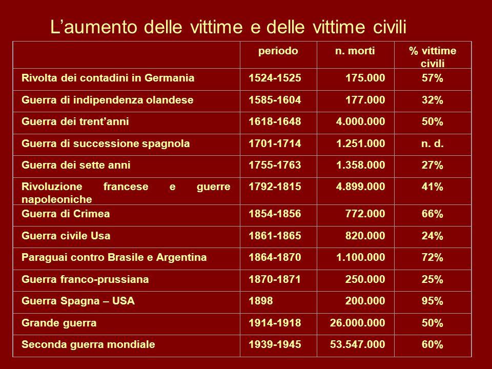 periodon. morti% vittime civili Rivolta dei contadini in Germania1524-1525175.00057% Guerra di indipendenza olandese1585-1604177.00032% Guerra dei tre
