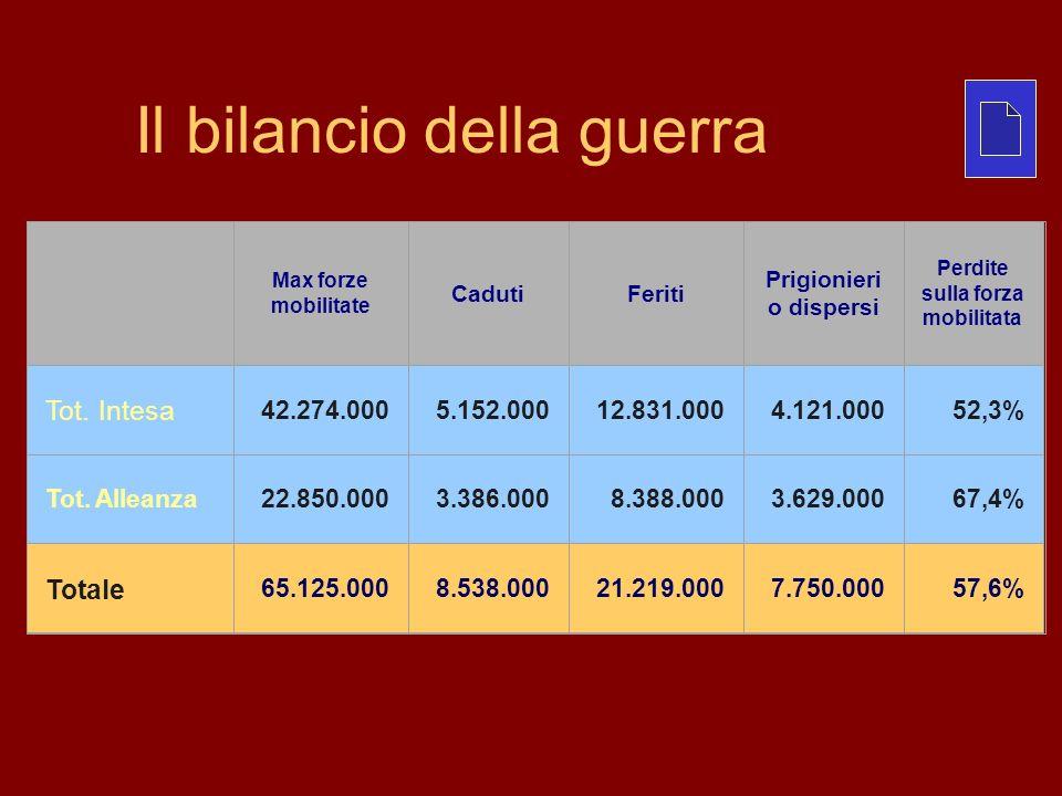 Il bilancio della guerra Max forze mobilitate CadutiFeriti Prigionieri o dispersi Perdite sulla forza mobilitata Tot. Intesa 42.274.0005.152.00012.831