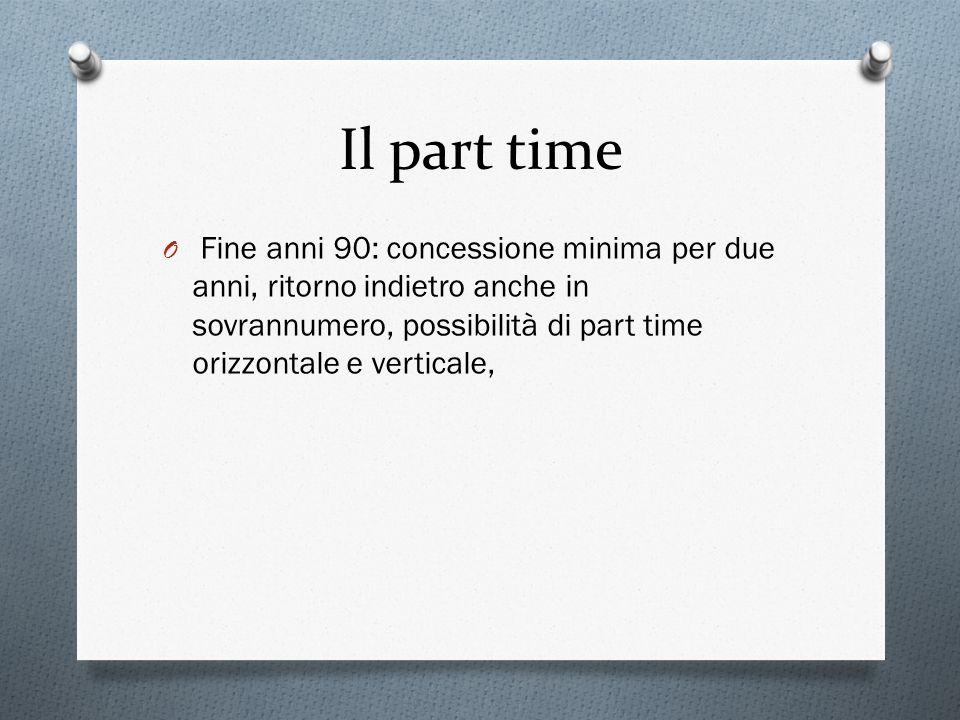Il part time O Fine anni 90: concessione minima per due anni, ritorno indietro anche in sovrannumero, possibilità di part time orizzontale e verticale