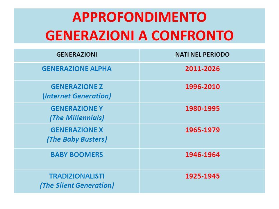 APPROFONDIMENTO GENERAZIONI A CONFRONTO GENERAZIONINATI NEL PERIODO GENERAZIONE ALPHA2011-2026 GENERAZIONE Z (Internet Generation) 1996-2010 GENERAZIO