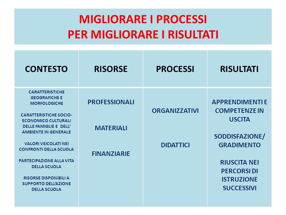 MIGLIORARE I PROCESSI PER MIGLIORARE I RISULTATI CONTESTORISORSEPROCESSIRISULTATI CARATTERISTICHE GEOGRAFICHE E MORFOLOGICHE CARATTERISTICHE SOCIO- EC