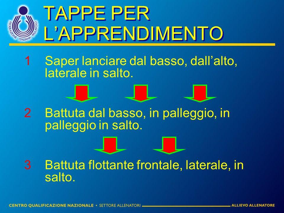 TAPPE PER LAPPRENDIMENTO 1Saper lanciare dal basso, dallalto, laterale in salto.