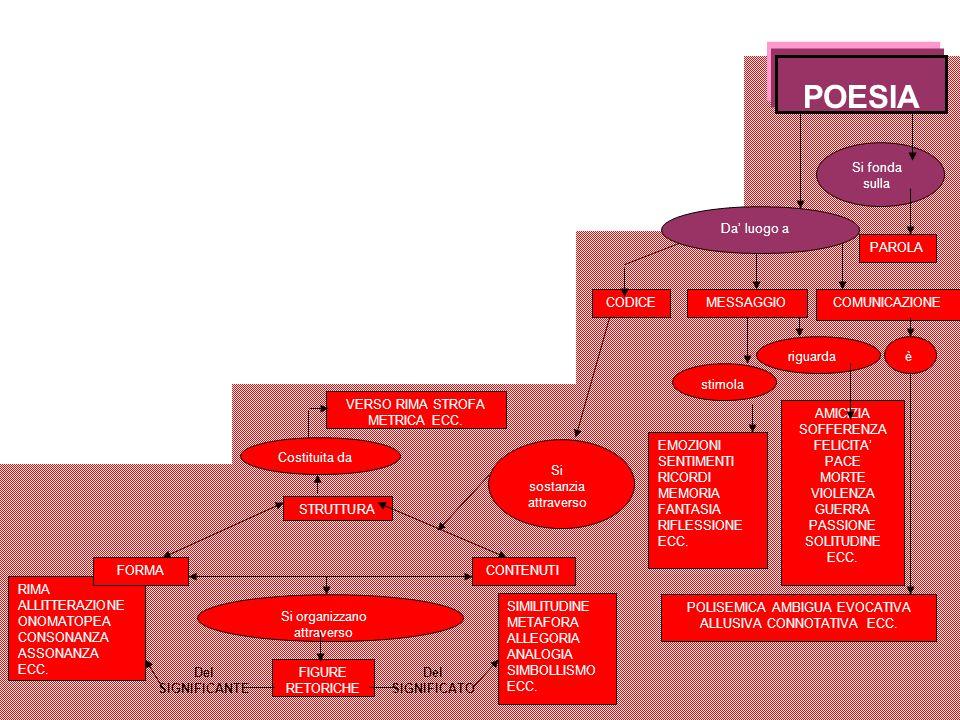 POESIA Si fonda sulla PAROLA Da luogo a COMUNICAZIONEMESSAGGIOCODICE èriguarda stimola POLISEMICA AMBIGUA EVOCATIVA ALLUSIVA CONNOTATIVA ECC. AMICIZIA