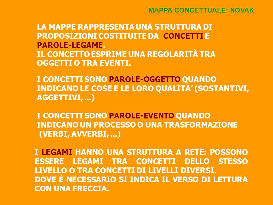 MAPPA - CONCETTO-PAROLA- TERMINE MAPPA - CONCETTO-PAROLA- -TERMINE Uno Schema a struttura lineare è costituito da una successione lineare di parole senza relazioni gerarchiche tra concetti.
