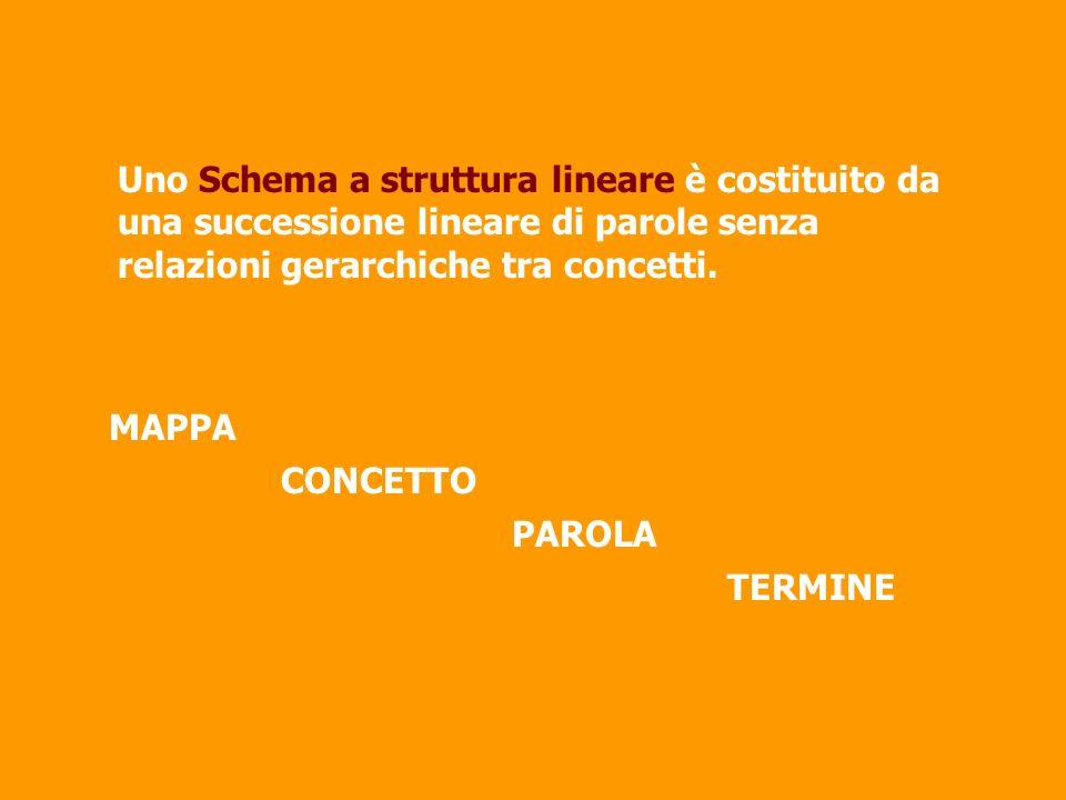 MAPPA - CONCETTO-PAROLA- TERMINE MAPPA - CONCETTO-PAROLA- -TERMINE Uno Schema a struttura lineare è costituito da una successione lineare di parole se