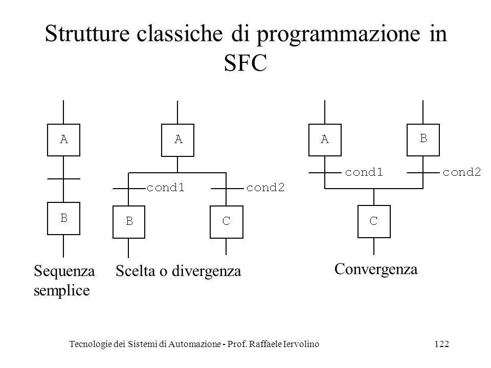 Tecnologie dei Sistemi di Automazione - Prof. Raffaele Iervolino122 Strutture classiche di programmazione in SFC Sequenza semplice Scelta o divergenza