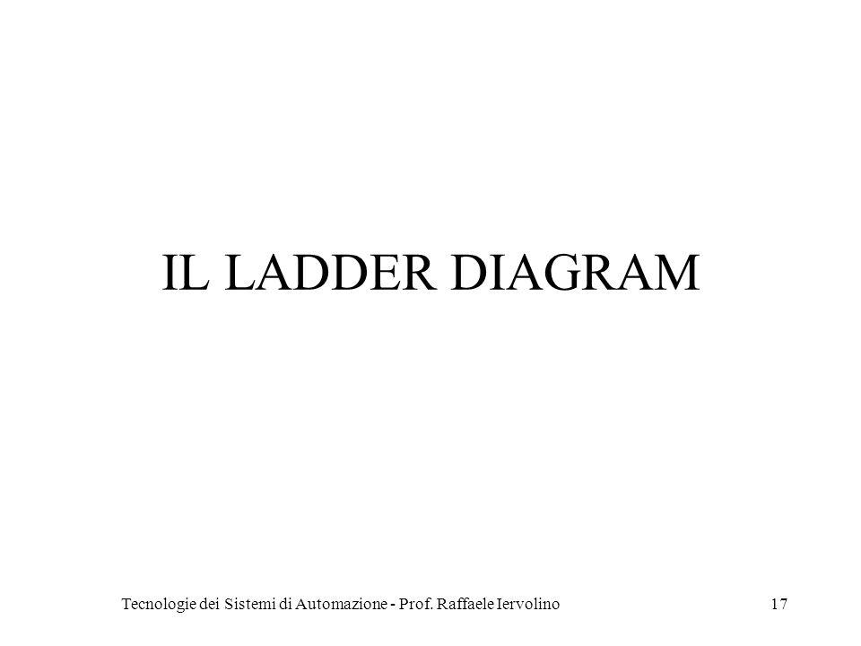 Tecnologie dei Sistemi di Automazione - Prof. Raffaele Iervolino17 IL LADDER DIAGRAM