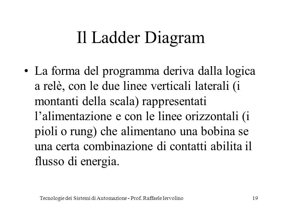 Tecnologie dei Sistemi di Automazione - Prof. Raffaele Iervolino19 Il Ladder Diagram La forma del programma deriva dalla logica a relè, con le due lin