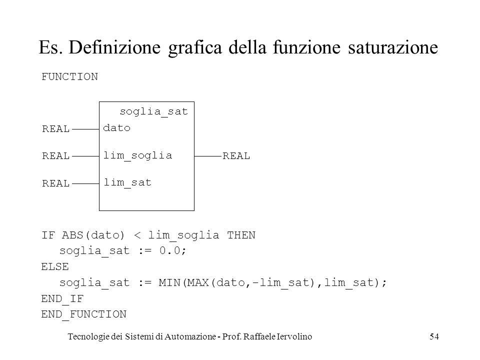 Tecnologie dei Sistemi di Automazione - Prof. Raffaele Iervolino54 Es. Definizione grafica della funzione saturazione FUNCTION IF ABS(dato) < lim_sogl