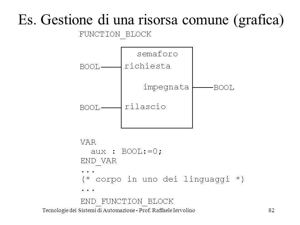 Tecnologie dei Sistemi di Automazione - Prof. Raffaele Iervolino82 Es. Gestione di una risorsa comune (grafica)