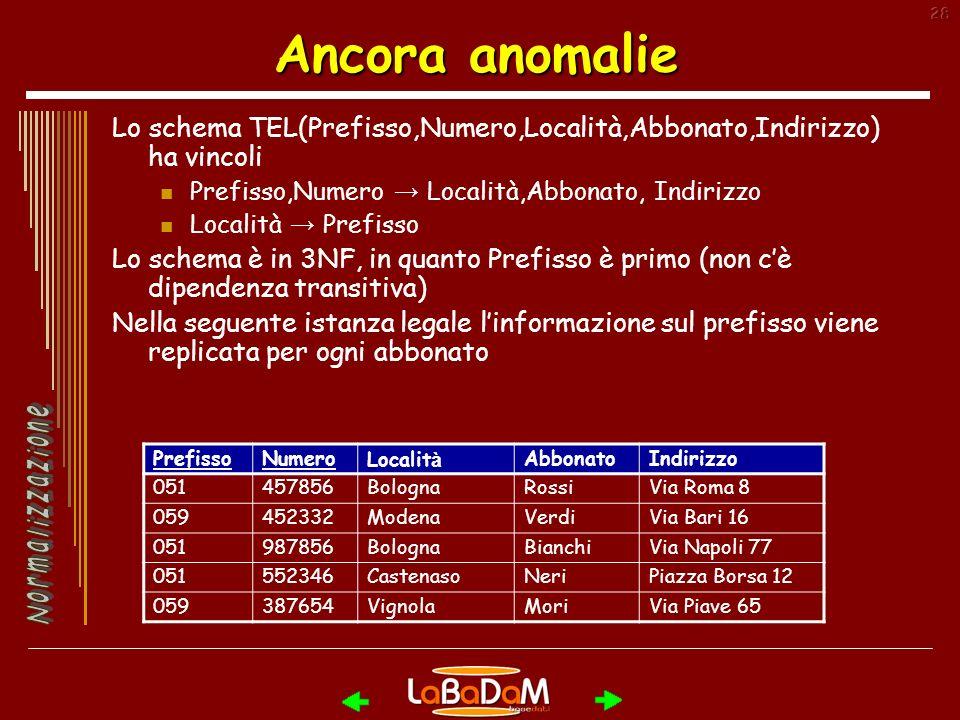 28 Ancora anomalie Lo schema TEL(Prefisso,Numero,Località,Abbonato,Indirizzo) ha vincoli Prefisso,Numero Località,Abbonato, Indirizzo Località Prefisso Lo schema è in 3NF, in quanto Prefisso è primo (non cè dipendenza transitiva) Nella seguente istanza legale linformazione sul prefisso viene replicata per ogni abbonato PrefissoNumeroLocalit à AbbonatoIndirizzo 051457856BolognaRossiVia Roma 8 059452332ModenaVerdiVia Bari 16 051987856BolognaBianchiVia Napoli 77 051552346CastenasoNeriPiazza Borsa 12 059387654VignolaMoriVia Piave 65