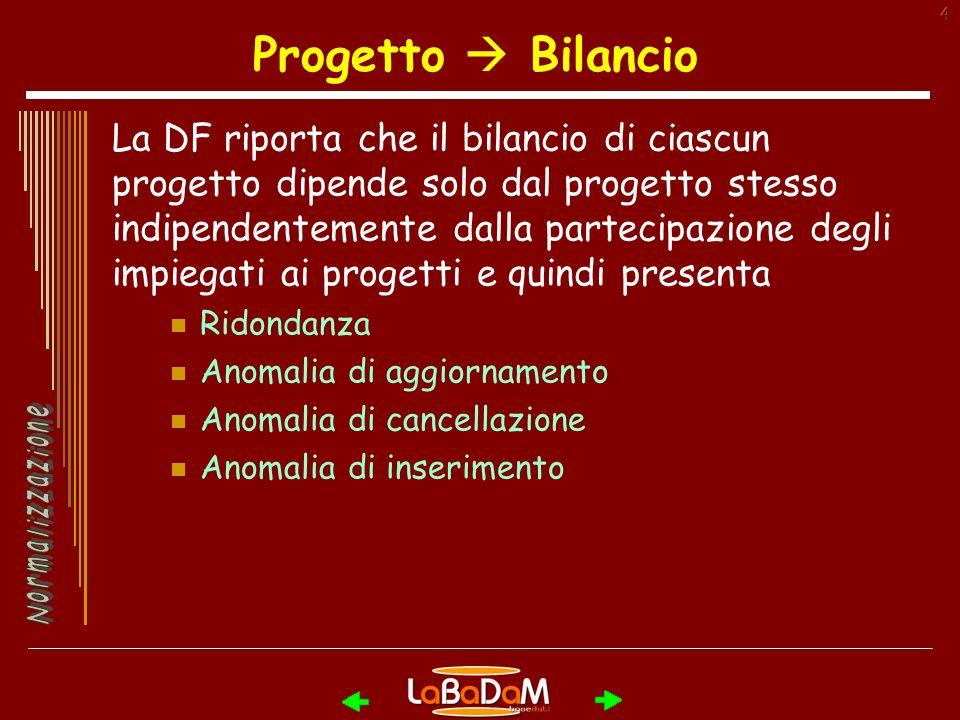 4 Progetto Bilancio La DF riporta che il bilancio di ciascun progetto dipende solo dal progetto stesso indipendentemente dalla partecipazione degli impiegati ai progetti e quindi presenta Ridondanza Anomalia di aggiornamento Anomalia di cancellazione Anomalia di inserimento