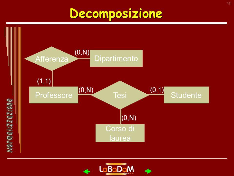 48Decomposizione Afferenza (1,1) (0,N) ProfessoreStudente Corso di laurea (0,N)(0,1) (0,N) Dipartimento Tesi