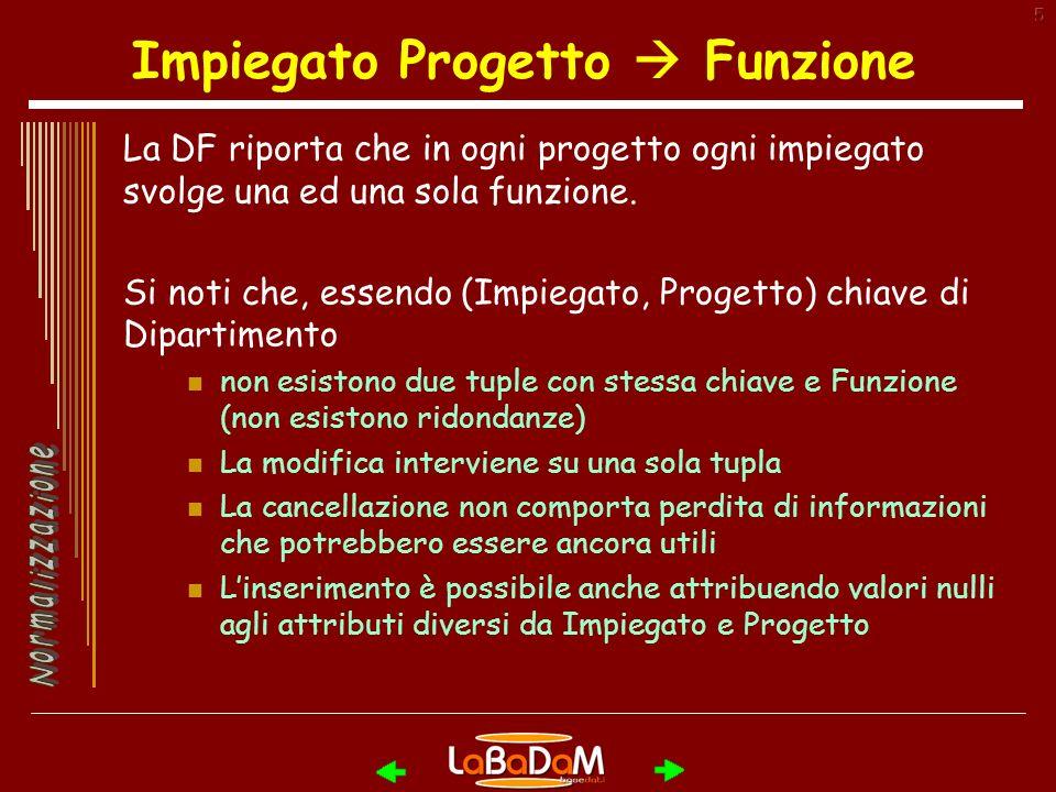 5 Impiegato Progetto Funzione La DF riporta che in ogni progetto ogni impiegato svolge una ed una sola funzione.