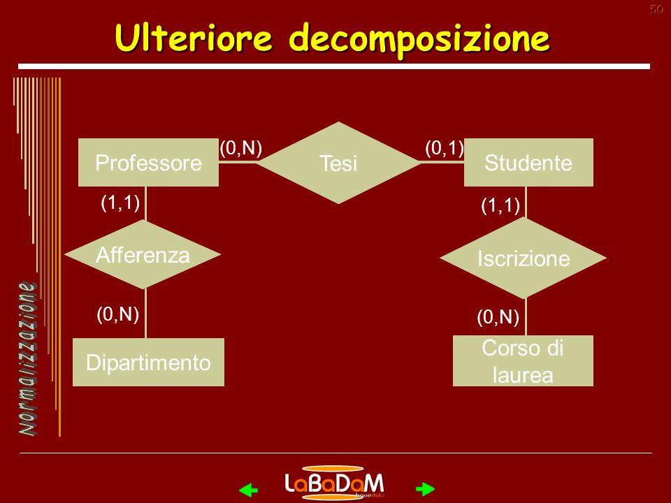 50 Ulteriore decomposizione Afferenza (1,1) (0,N) ProfessoreStudente Corso di laurea (0,N)(0,1) Dipartimento Tesi Iscrizione (1,1) (0,N)