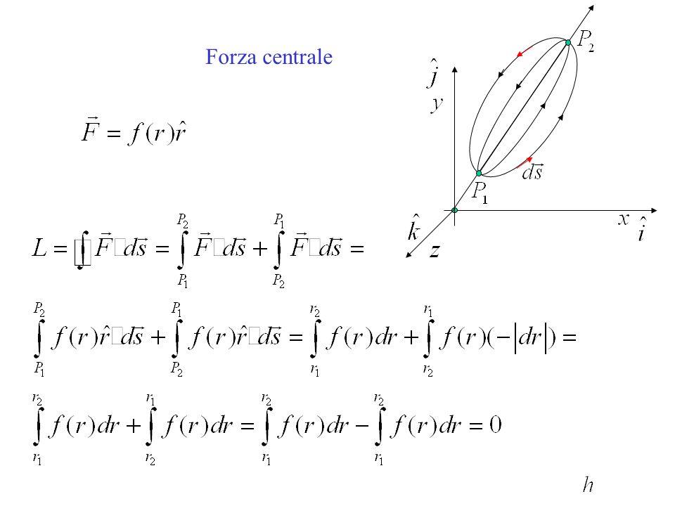 Lenergia potenziale della carica q 0 nella posizione C (il lavoro della forza elettrica per portare q 0 da C allinfinito) è data da: Il lavoro necessario per portare q 0 dallinfinito a C