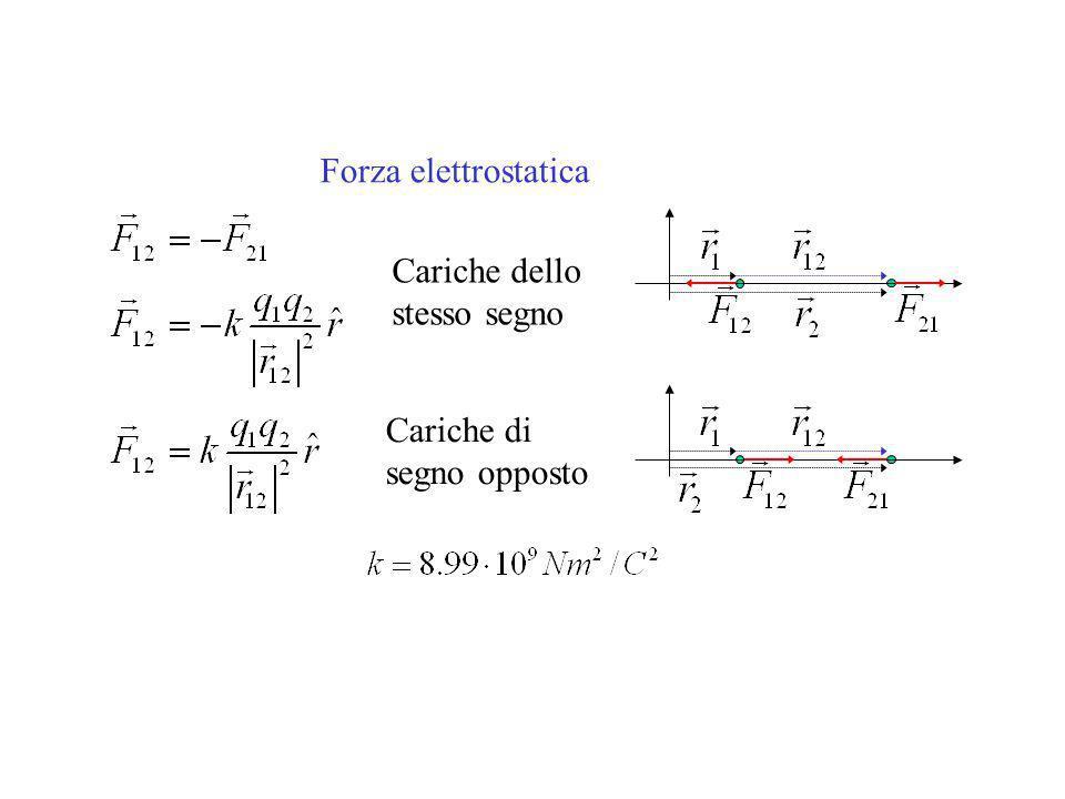 Forza elettrostatica Cariche dello stesso segno Cariche di segno opposto