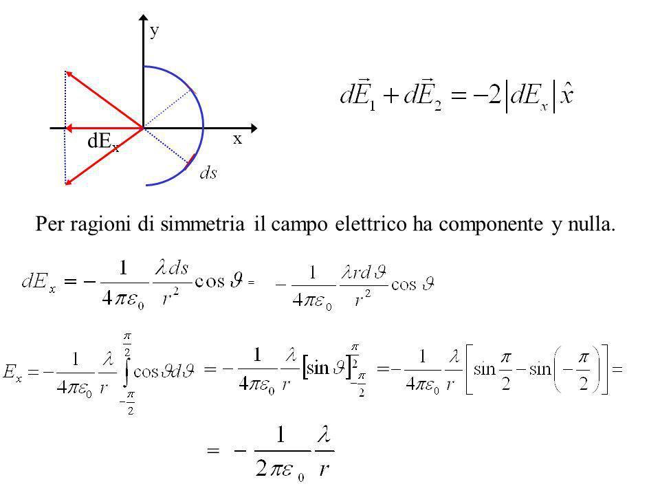 Per ragioni di simmetria il campo elettrico ha componente y nulla. = = = = x y dE x