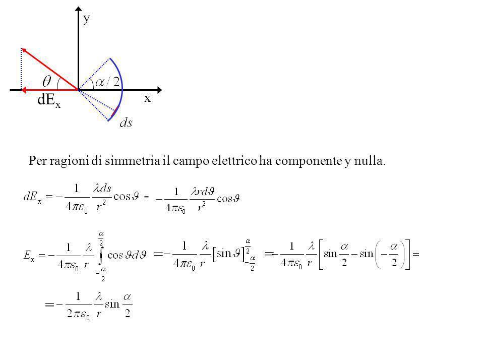 x y Per ragioni di simmetria il campo elettrico ha componente y nulla. = = = =