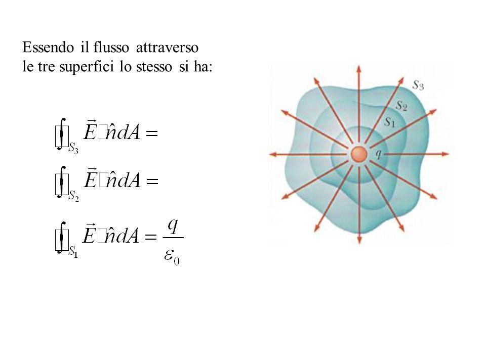 Essendo il flusso attraverso le tre superfici lo stesso si ha: