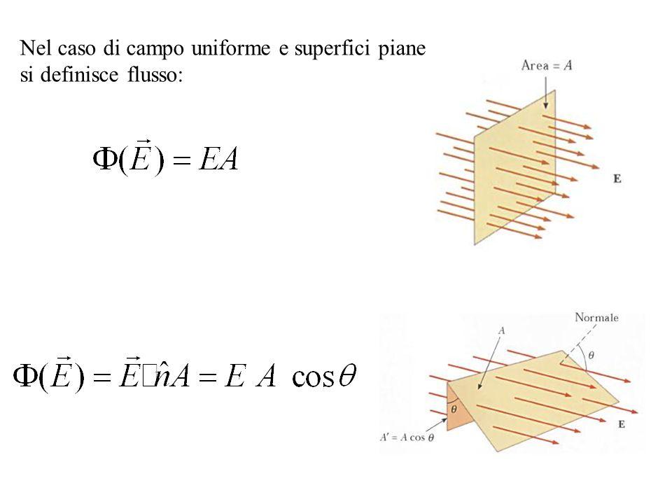 Nel caso di campo uniforme e superfici piane si definisce flusso:
