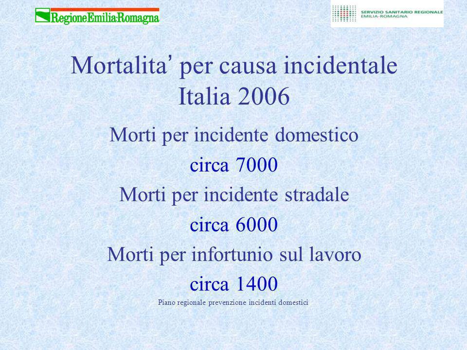 Piano regionale prevenzione incidenti domestici Mortalita per causa incidentale Italia 2006 Morti per incidente domestico circa 7000 Morti per incidente stradale circa 6000 Morti per infortunio sul lavoro circa 1400