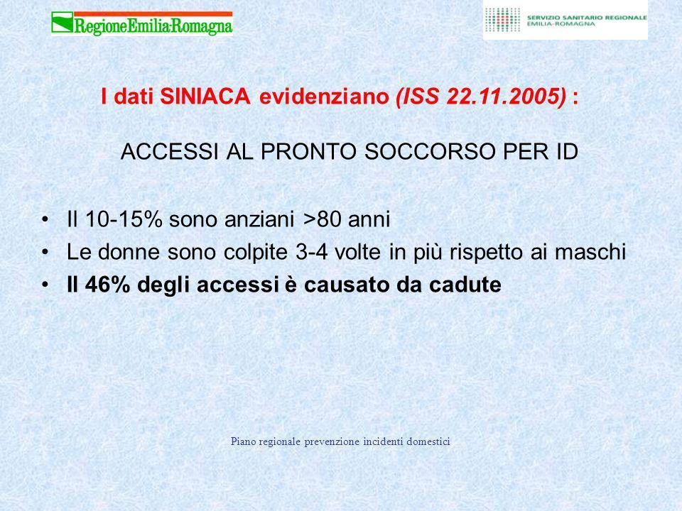 Piano regionale prevenzione incidenti domestici 3 aprile 2008 Fonte: Sistema Informativo Nazionale sugli Infortuni in Ambienti di Civile Abitazione (SINIACA)